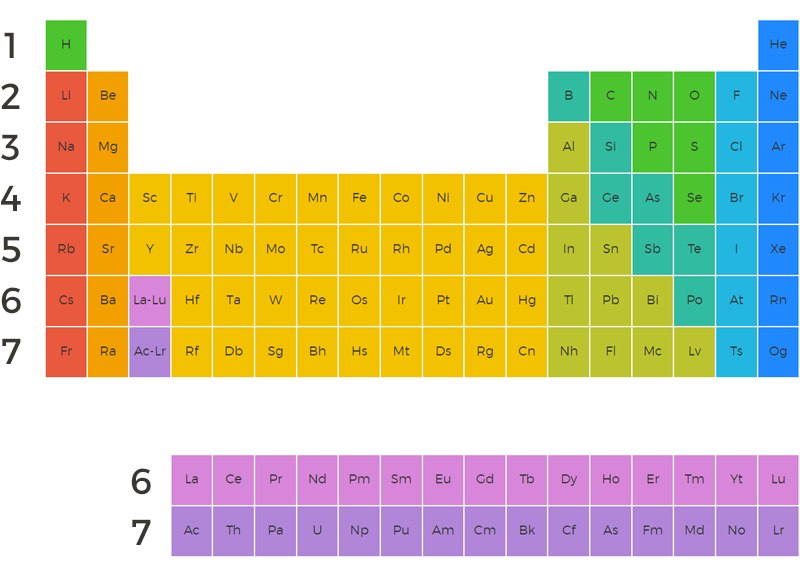 first period - Periodic Table Of Elements Be