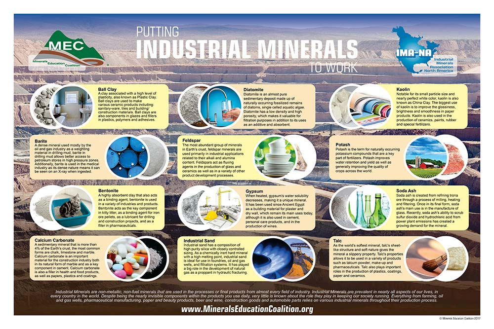 Industrial Minerals Poster