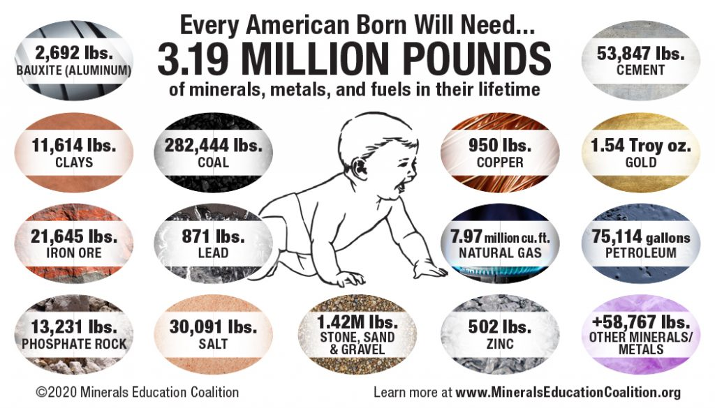 This graphic shows examples of the 3.19 million pounds of minerals, metals, and fuels the average American will need in their lifetime